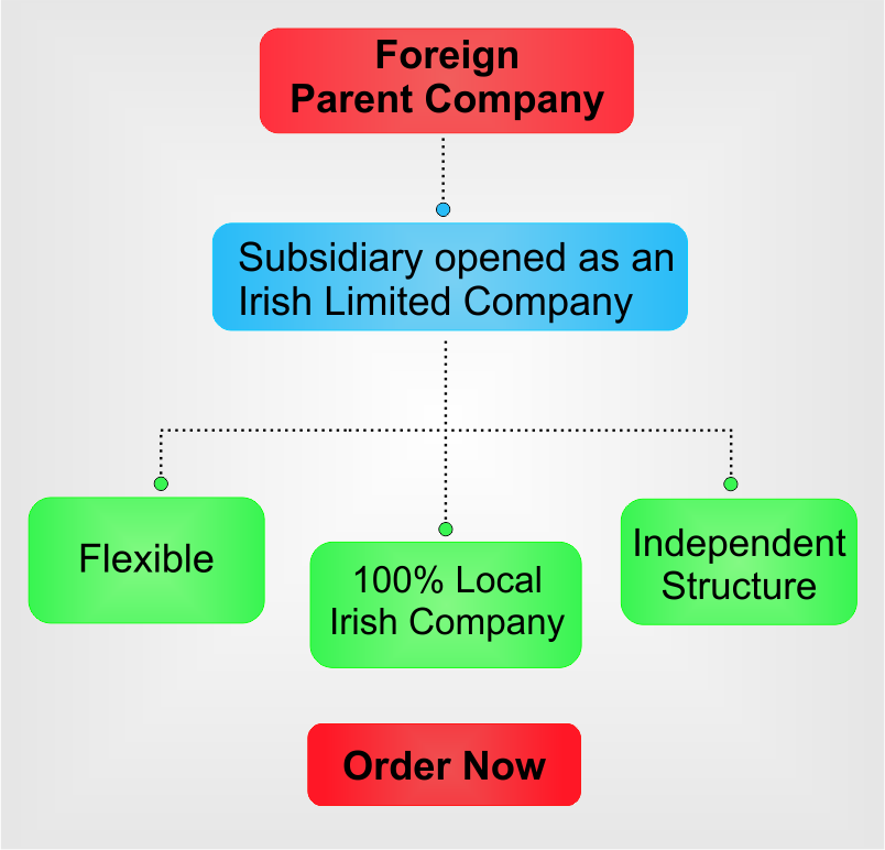 Subsidiary in Ireland.png